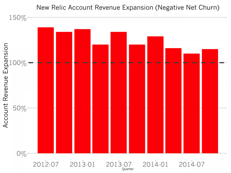 new relic net negative revenue churn