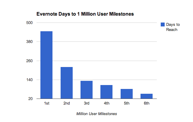 Evernote Days to 1Million