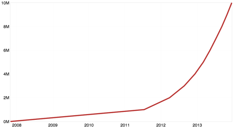 GitHub Repositories growth chart