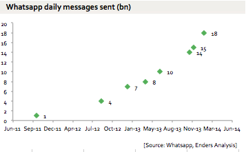 WhatsApp monthly messages sent