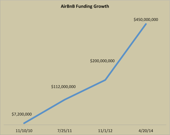 Airbnb: The Growth Story You Didn't Know - GrowthHackers