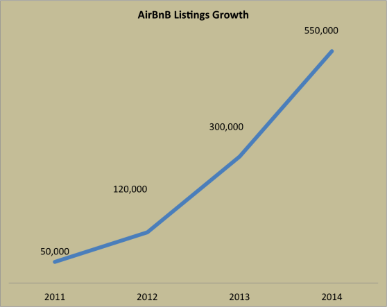 Airbnbs listings growth chart