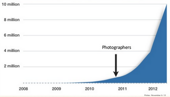 Chart showing Airbnb's growth after enlisting pro photographers