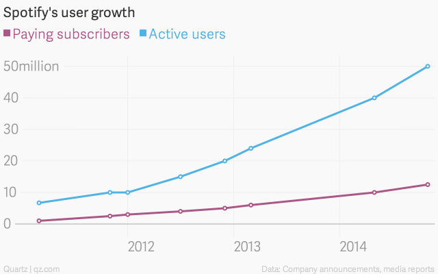 Spotify user growth via Quartz