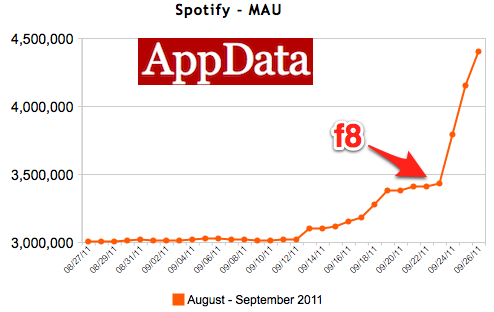 Spotify adds 1 million subscribers following f8. Image via AppData.