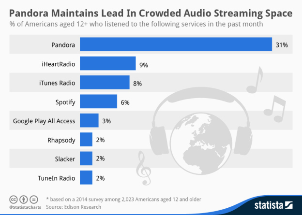 Audio streaming consumption stats. Image via BGR.